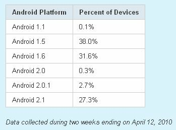 Android platform versions distribution